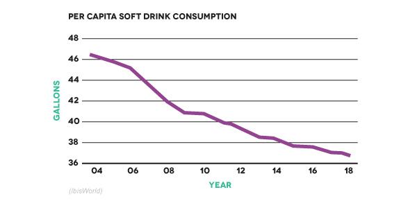 per capita soft drink consumption